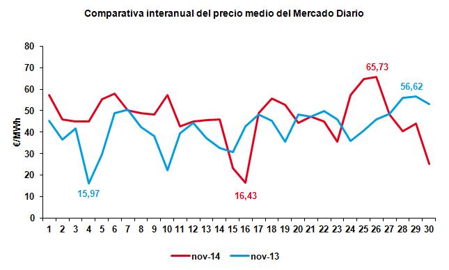 Comparativa interanual del precio del mercado Diario Noviembre 2014