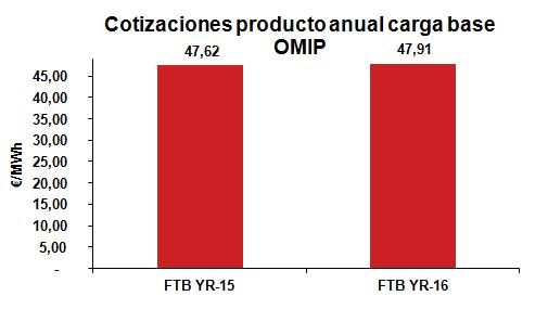 Cotización producto anual carga base Noviembre 2014
