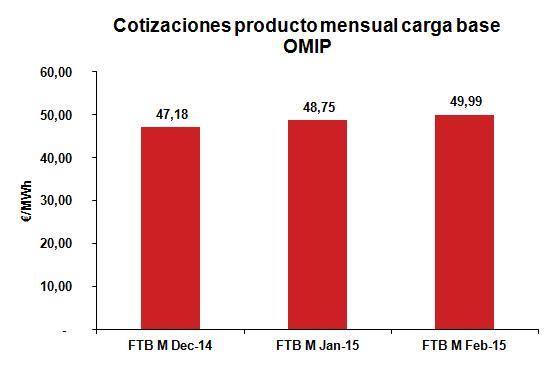 Cotización producto mensual carga base Noviembre 2014