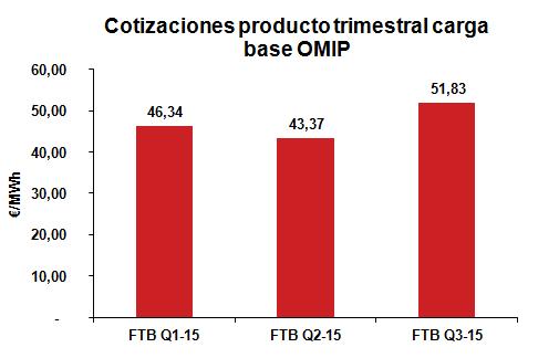 Cotización producto trimestral carga base Noviembre 2014