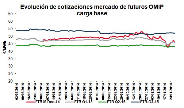 Evolución de cotizaciones mercado de futuros OMIP carga base_Noviembre 2014