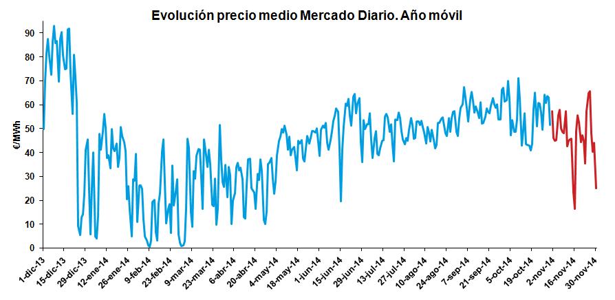 Evolución precio medio Mercado Diario. Año móvil Noviembre 2014