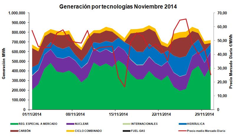 Generación por tecnologías Noviembre 2014