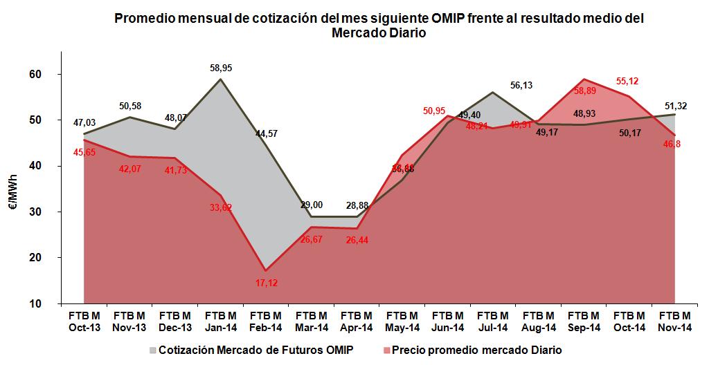 Promedio mensual de cotización del mes siguiente OMIP frente al resultado medio del Mercado Diario Noviembre 2014