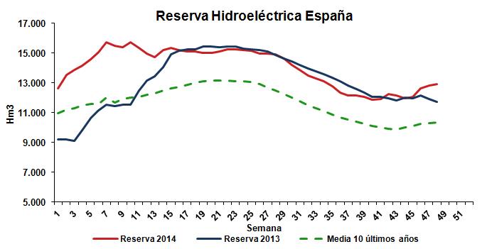Reserva Hidroeléctrica España Noviembre 2014