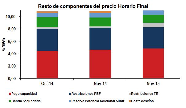 Resto de componentes del precio horario final Noviembre 2014