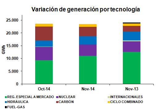 Variación por tecnologías Noviembre 2014