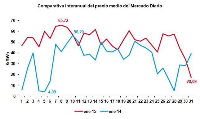 Comparativa interanual del precio del mercado Diario Enero 2015