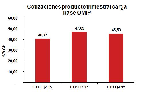 Cotización producto Trimestral carga base Enero 2015