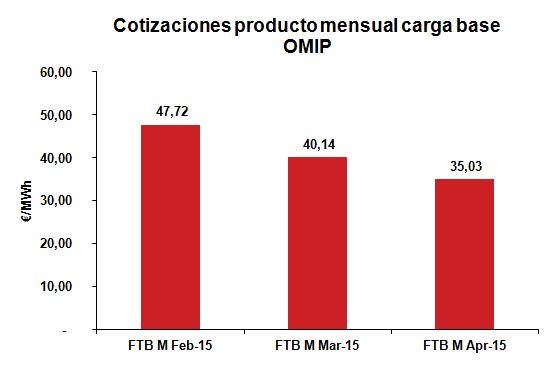 Cotización producto mensual carga base Enero 2015