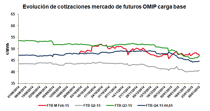 Evolución de cotizaciones mercado de futuros OMIP carga base_Enero 2015