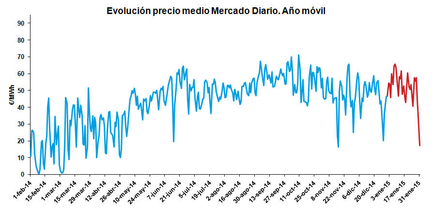 Evolución precio medio Mercado Diario. Año Móvil Enero 2015