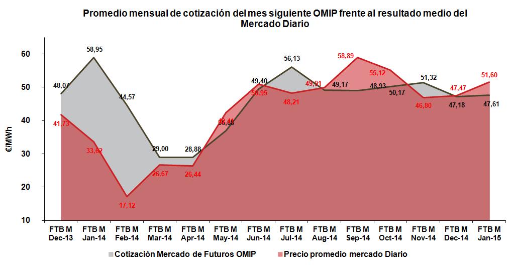 Promedio mensual de cotización del mes siguiente OMIP frente al resultado medio del Mercado Diario Enero 2015