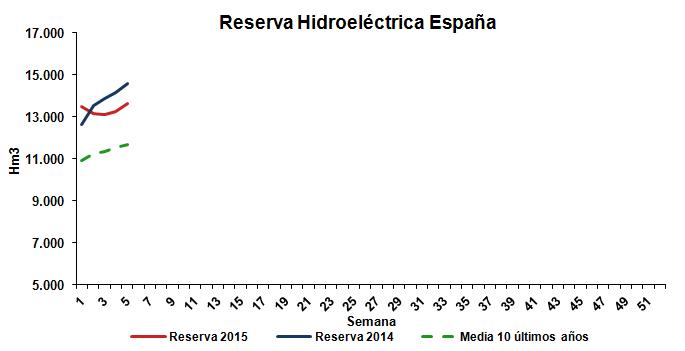 Reserva Hidroeléctrica Enero 2015