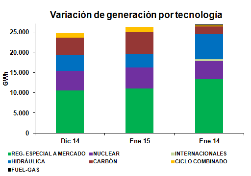 Variación por tecnologías Enero 2015