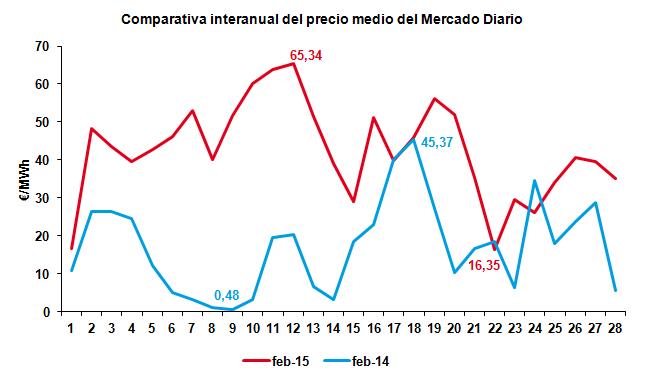 Comparativa interanual del precio del mercado Diario Febrero 2015