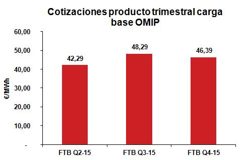 Cotización producto Trimestral carga base Febrero 2015