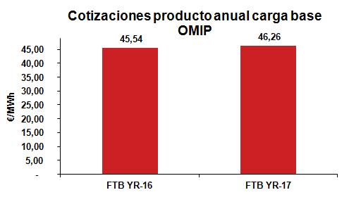 Cotización producto anual carga base Febrero 2015