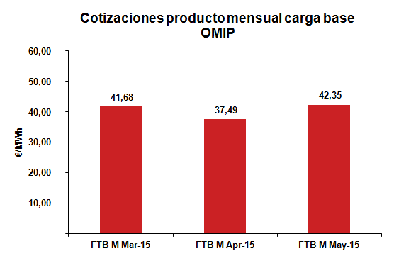 Cotización producto mensual carga base Febrero 2015