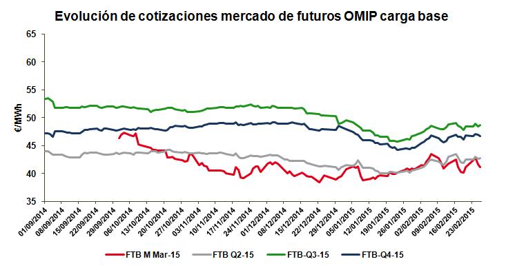 Evolución de cotizaciones mercado de futuros OMIP carga base_Febrero 2015