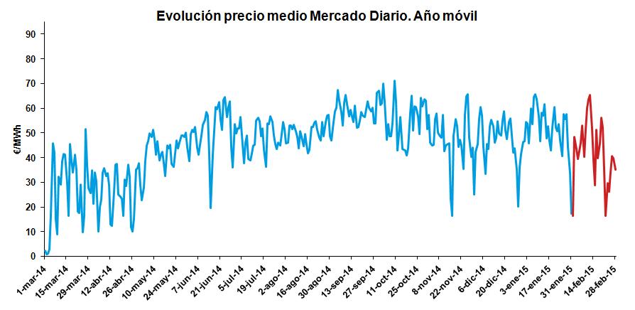Evolución precio medio Mercado Diario. Año Móvil Febrero 2015