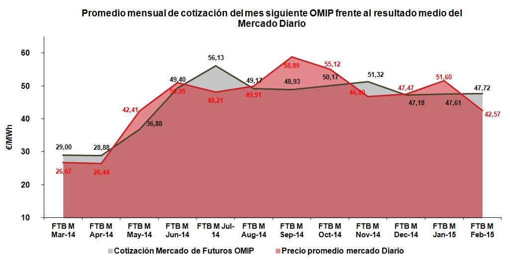 Promedio mensual de cotización del mes siguiente OMIP frente al resultado medio del Mercado Diario Febrero 2015