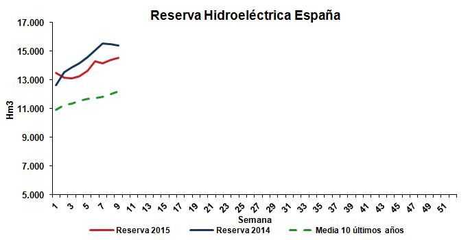Reserva Hidroeléctrica Febrero 2015