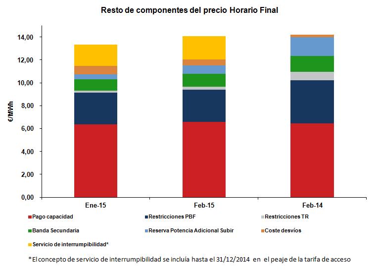 Resto de componentes del precio horario final Febrero 2015