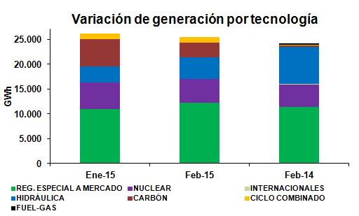 Variación por tecnologías Febrero 2015