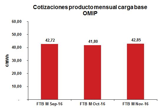 Cotizaciones producto mensual carga base OMIP