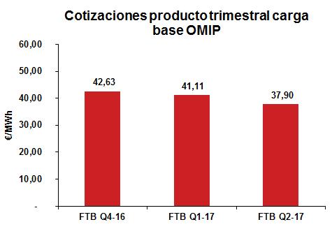 Cotizaciones producto trimestral carga base OMIP
