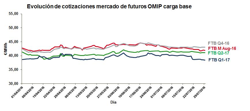 Evolución de cotizaciones mercado de futuros OMIP carga base