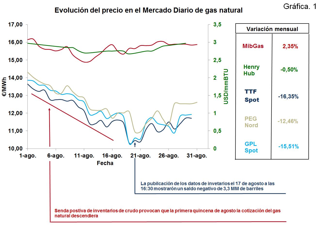 Evolución del precio en el Mercado Diario de gas natural