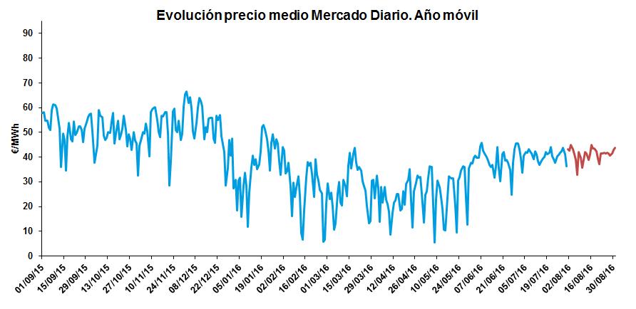 Evolución precio medio Mercado Diario.Año móvil