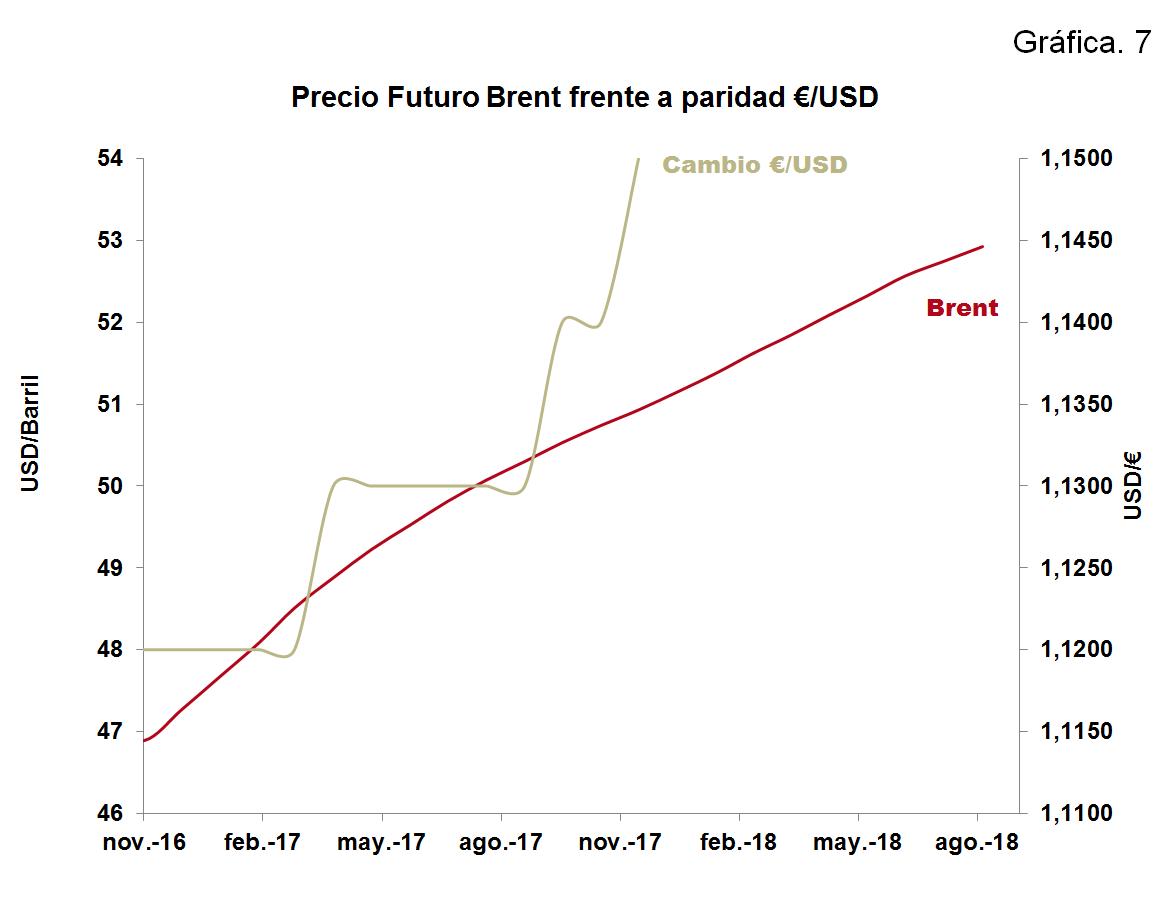 Precio Futuro Brent frente a paridad