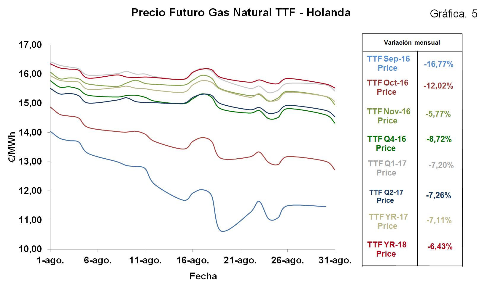 Dar de alta gas great mejores tarifas duales luz y gas for Cuanto vale dar de alta la luz