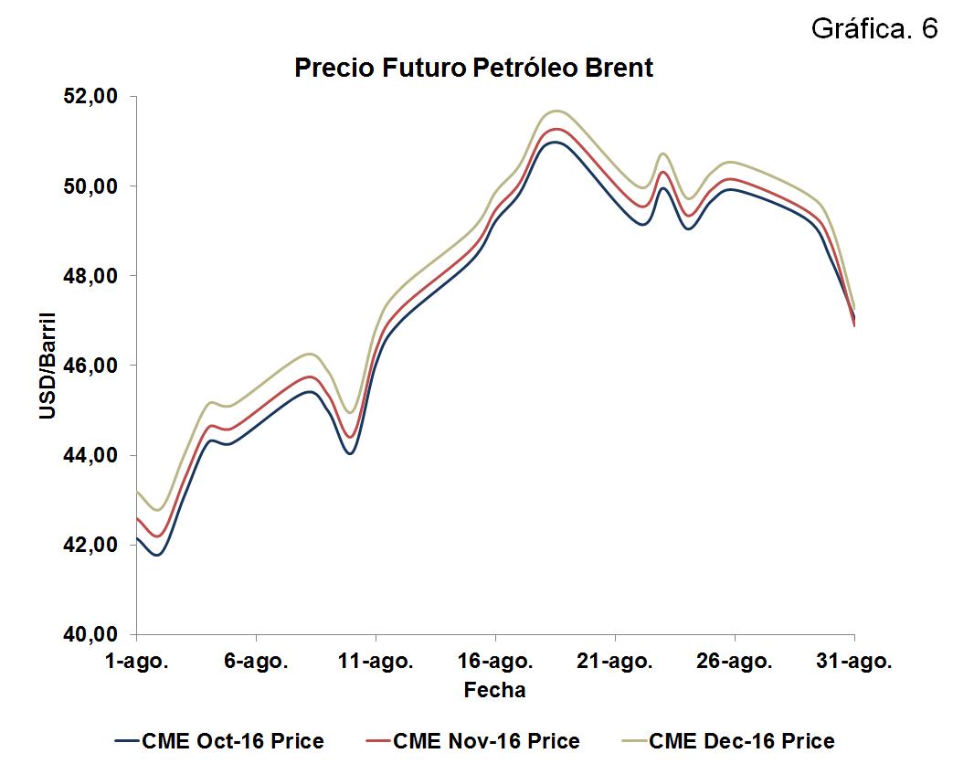 Precio Futuro Petróleo Brent