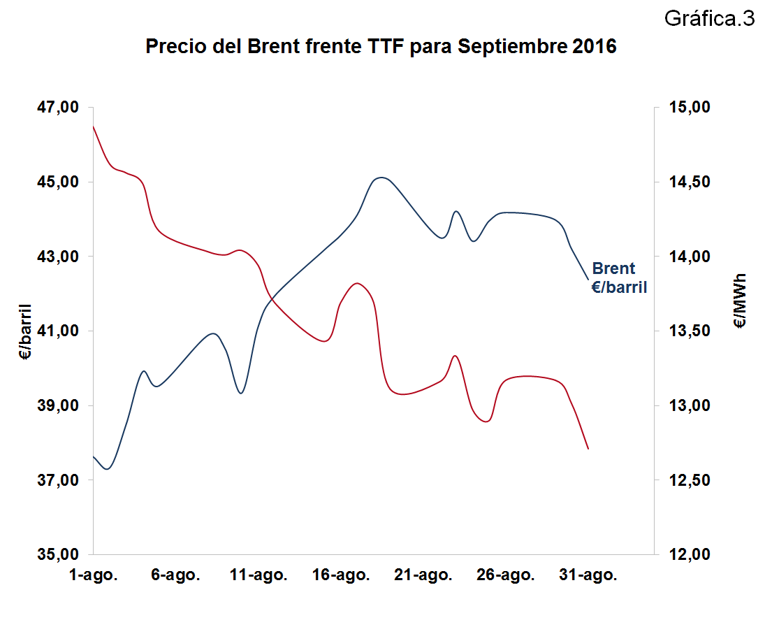 Precio del Brent frente TTF