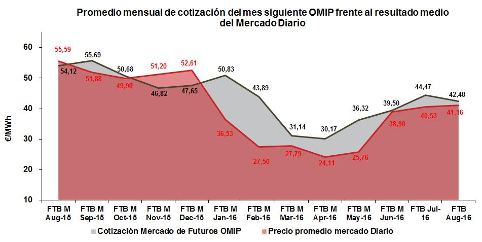 Promedio mensual de cotización del mes siguiente OMIP frente al resultado medio del Mercado Diario