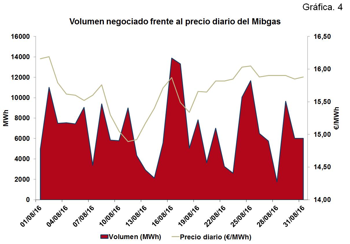 Volumen negociado frente al precio diario Mibgas