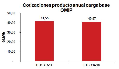 Cotizaciones producto anual carga base OMIO